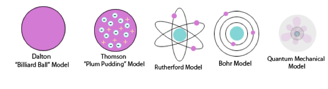 models of different versions of an atom